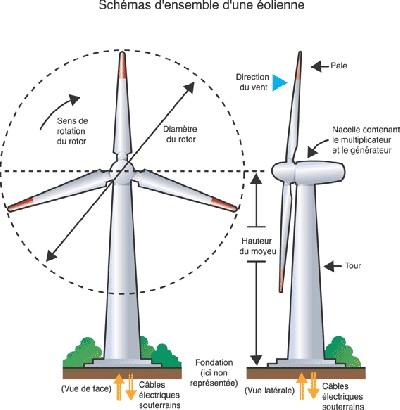 Webenergie - Comment fonctionne les eoliennes ...